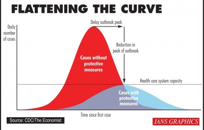 Infographics: Flattening the curve. (IANS Infographics)